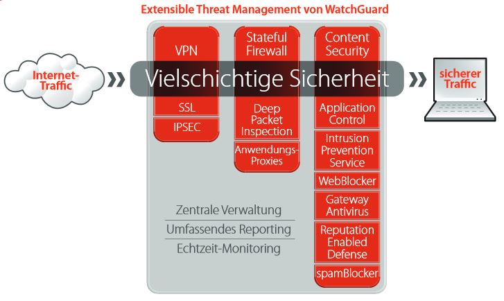 Extensible Threat Management